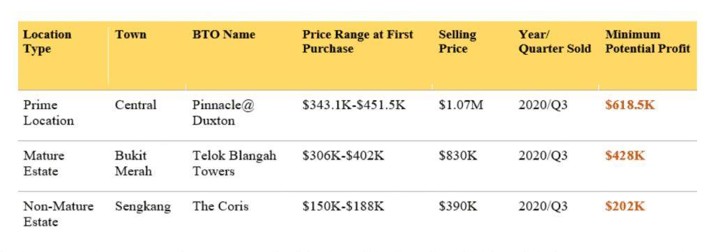 Push for greater inclusivity may drive down resale potential of HDB flats_Home Quarters SG_KC Ng Keng CHong