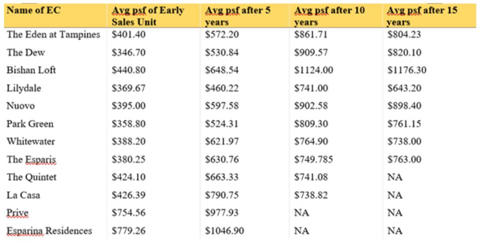 How long should you wait before you sell your EC?_Home Quarters SG_KC Ng Keng Chong
